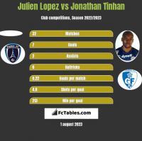Julien Lopez vs Jonathan Tinhan h2h player stats