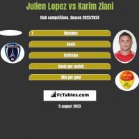 Julien Lopez vs Karim Ziani h2h player stats