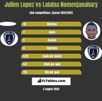 Julien Lopez vs Lalaina Nomenjanahary h2h player stats