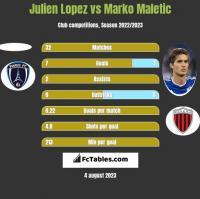 Julien Lopez vs Marko Maletic h2h player stats