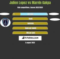Julien Lopez vs Marvin Gakpa h2h player stats