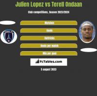 Julien Lopez vs Terell Ondaan h2h player stats