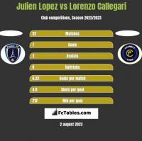 Julien Lopez vs Lorenzo Callegari h2h player stats