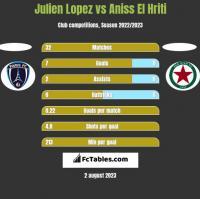 Julien Lopez vs Aniss El Hriti h2h player stats