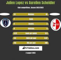 Julien Lopez vs Aurelien Scheidler h2h player stats
