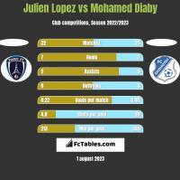 Julien Lopez vs Mohamed Diaby h2h player stats