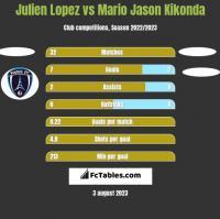 Julien Lopez vs Mario Jason Kikonda h2h player stats