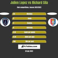 Julien Lopez vs Richard Sila h2h player stats