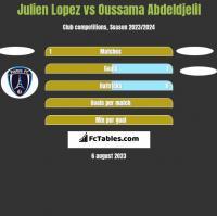 Julien Lopez vs Oussama Abdeldjelil h2h player stats