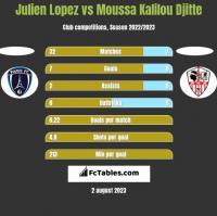 Julien Lopez vs Moussa Kalilou Djitte h2h player stats