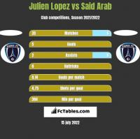 Julien Lopez vs Said Arab h2h player stats