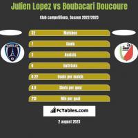 Julien Lopez vs Boubacari Doucoure h2h player stats