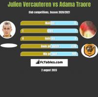 Julien Vercauteren vs Adama Traore h2h player stats