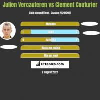 Julien Vercauteren vs Clement Couturier h2h player stats