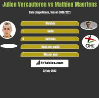 Julien Vercauteren vs Mathieu Maertens h2h player stats