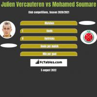 Julien Vercauteren vs Mohamed Soumare h2h player stats