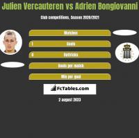 Julien Vercauteren vs Adrien Bongiovanni h2h player stats