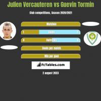 Julien Vercauteren vs Guevin Tormin h2h player stats