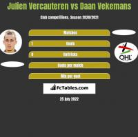 Julien Vercauteren vs Daan Vekemans h2h player stats