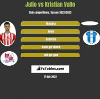 Julio vs Kristian Vallo h2h player stats