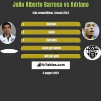 Julio Alberto Barroso vs Adriano h2h player stats
