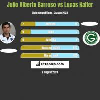 Julio Alberto Barroso vs Lucas Halter h2h player stats