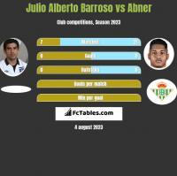 Julio Alberto Barroso vs Abner h2h player stats