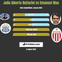 Julio Alberto Buffarini vs Emanuel Mas h2h player stats