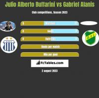 Julio Alberto Buffarini vs Gabriel Alanis h2h player stats
