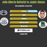 Julio Alberto Buffarini vs Junior Alonso h2h player stats