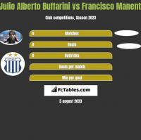 Julio Alberto Buffarini vs Francisco Manenti h2h player stats