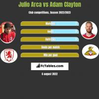 Julio Arca vs Adam Clayton h2h player stats