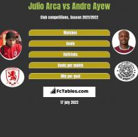 Julio Arca vs Andre Ayew h2h player stats