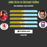 Julio Arca vs Bersant Celina h2h player stats