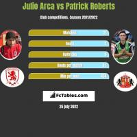 Julio Arca vs Patrick Roberts h2h player stats