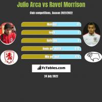 Julio Arca vs Ravel Morrison h2h player stats