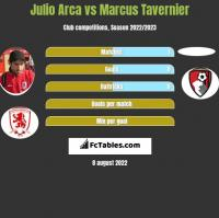 Julio Arca vs Marcus Tavernier h2h player stats
