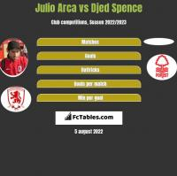 Julio Arca vs Djed Spence h2h player stats