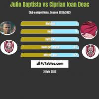 Julio Baptista vs Ciprian Ioan Deac h2h player stats