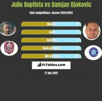 Julio Baptista vs Damjan Djokovic h2h player stats