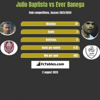 Julio Baptista vs Ever Banega h2h player stats