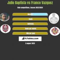 Julio Baptista vs Franco Vazquez h2h player stats
