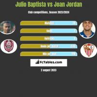 Julio Baptista vs Joan Jordan h2h player stats