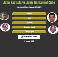Julio Baptista vs Juan Emmanuel Culio h2h player stats