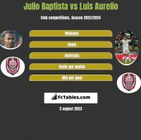 Julio Baptista vs Luis Aurelio h2h player stats