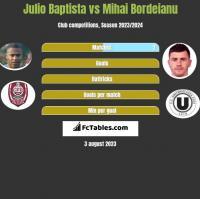 Julio Baptista vs Mihai Bordeianu h2h player stats
