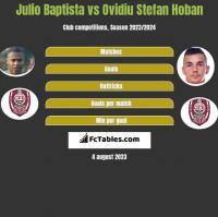 Julio Baptista vs Ovidiu Stefan Hoban h2h player stats