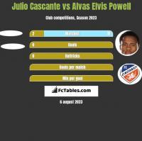 Julio Cascante vs Alvas Elvis Powell h2h player stats
