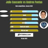 Julio Cascante vs Andreu Fontas h2h player stats
