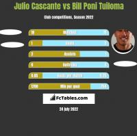 Julio Cascante vs Bill Poni Tuiloma h2h player stats